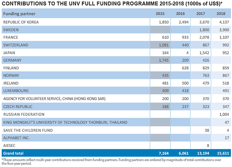 Full Funding Programme partners 2015-2018