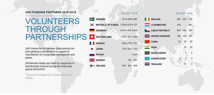 UNV funding partners 2016-2018