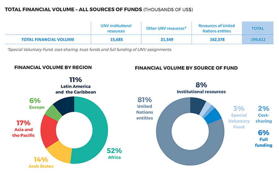 UNV's total financial volume all sources of funds